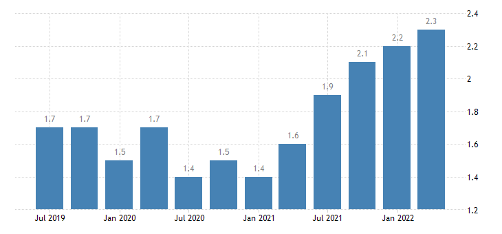 luxembourg job vacancy rate all nace activities except activities of households as employers as own use producers activities of extra territorial organisations bodies eurostat data