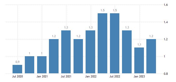 luxembourg job vacancy rate construction eurostat data