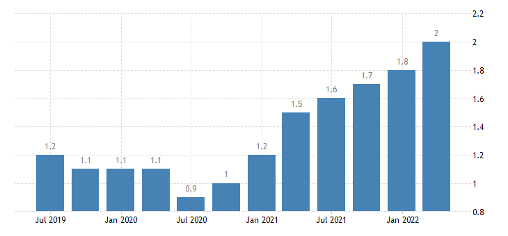 luxembourg job vacancy rate financial insurance activities eurostat data