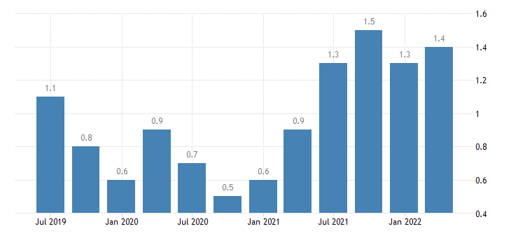 luxembourg job vacancy rate manufacturing eurostat data