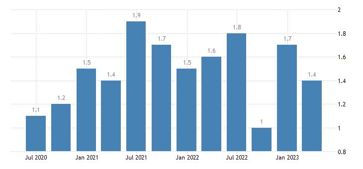 luxembourg job vacancy rate real estate activities eurostat data