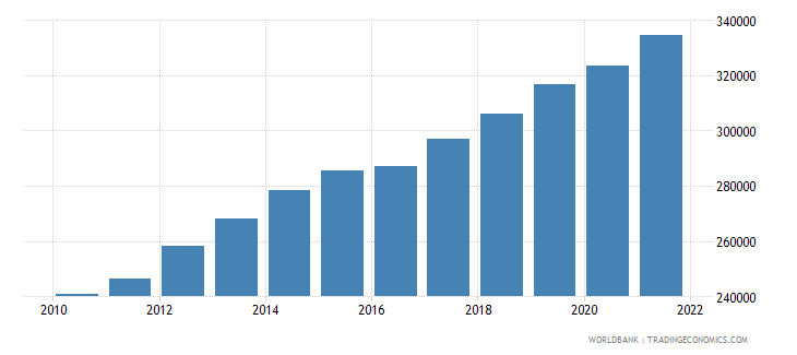 luxembourg labor force total wb data