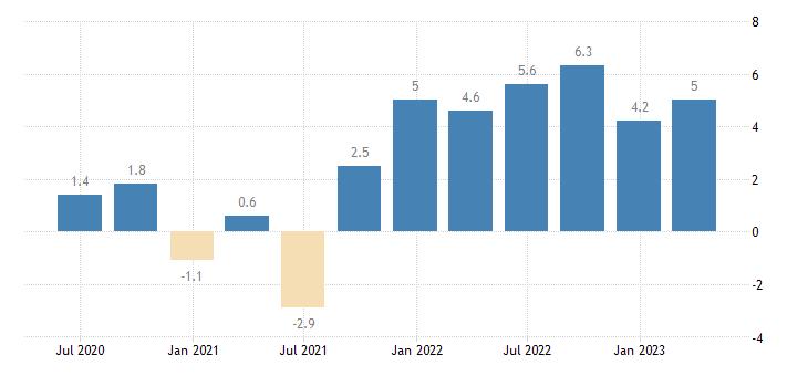 luxembourg labour cost idx construction eurostat data