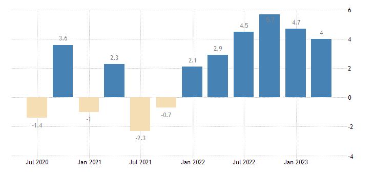 luxembourg labour cost idx education eurostat data