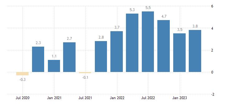 luxembourg labour cost idx eurostat data