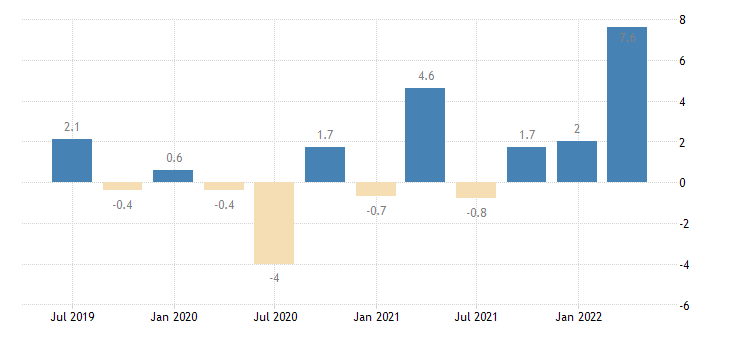 luxembourg labour cost idx financial insurance activities eurostat data