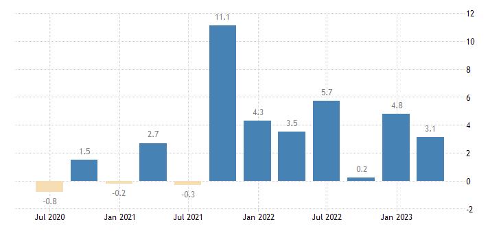 luxembourg labour cost idx human health social work activities eurostat data