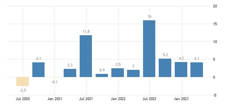 luxembourg labour cost idx transportation storage eurostat data
