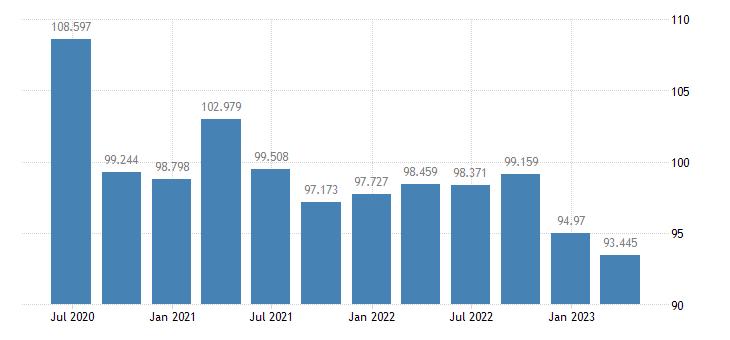 luxembourg labour productivity unit labour costs eurostat data
