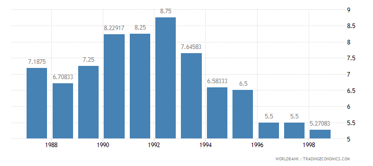luxembourg lending interest rate percent wb data