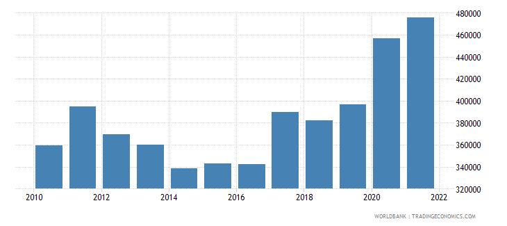 luxembourg liquid liabilities in millions usd 2000 constant wb data