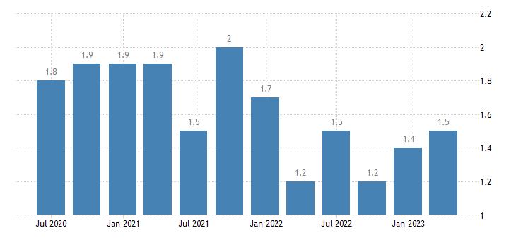 luxembourg long term unemployment eurostat data