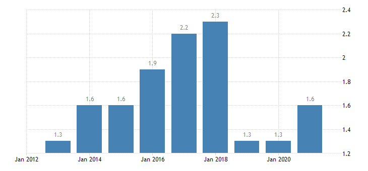 luxembourg long term unemployment rate males eurostat data