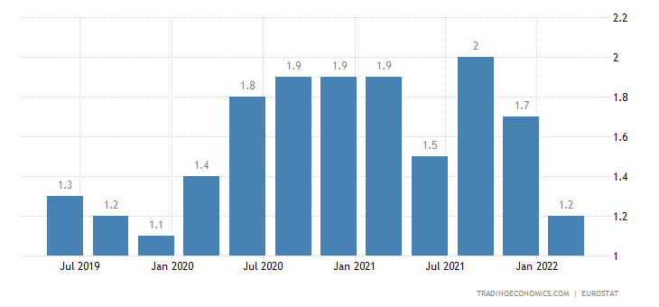 Luxembourg Long Term Unemployment Rate