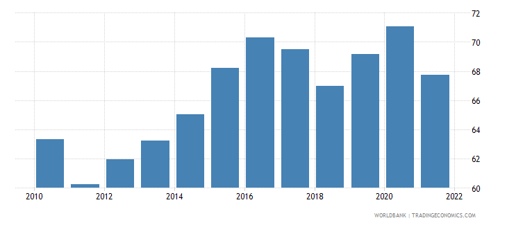luxembourg manufactures imports percent of merchandise imports wb data