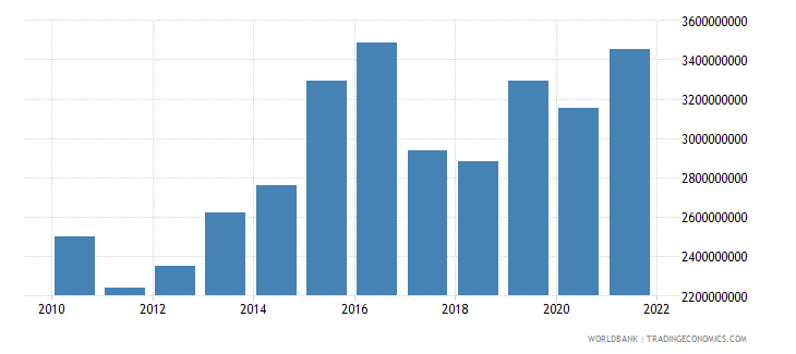 luxembourg manufacturing value added constant 2000 us dollar wb data