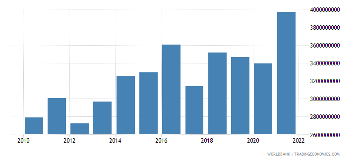 luxembourg manufacturing value added us dollar wb data