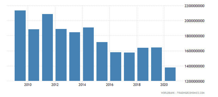 luxembourg merchandise exports by the reporting economy us dollar wb data