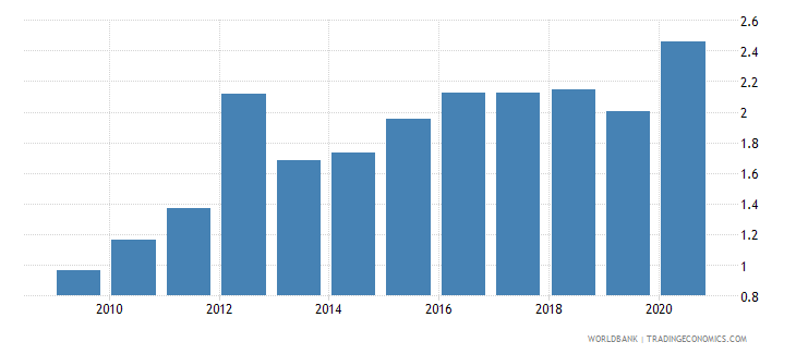 luxembourg merchandise exports to developing economies in east asia  pacific percent of total merchandise exports wb data