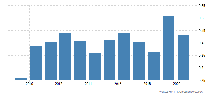 luxembourg merchandise exports to developing economies in south asia percent of total merchandise exports wb data