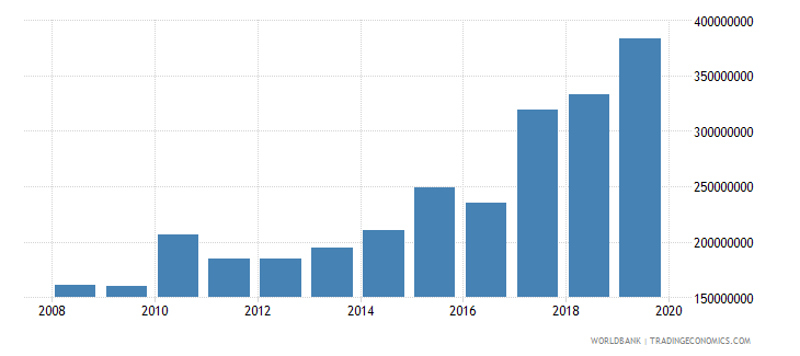 luxembourg military expenditure current lcu wb data