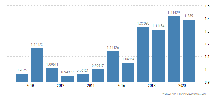 luxembourg military expenditure percent of central government expenditure wb data