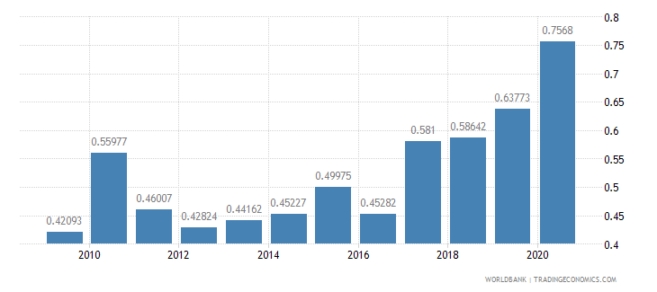 luxembourg military expenditure percent of gdp wb data