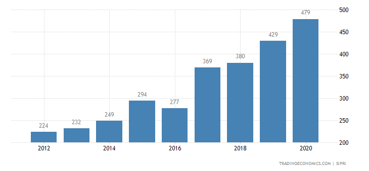 Luxembourg Military Expenditure