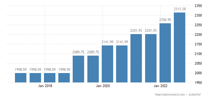 Luxembourg Gross Minimum Monthly Wage