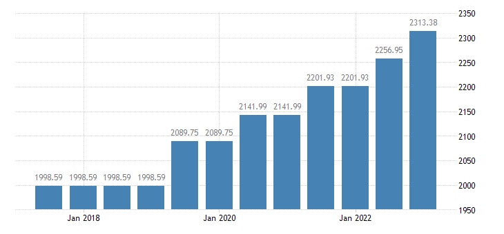 luxembourg monthly minimum wages eurostat data