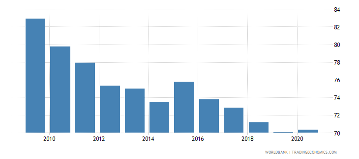 luxembourg net barter terms of trade index 2000  100 wb data