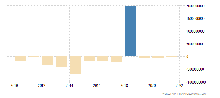 luxembourg net capital account bop us dollar wb data