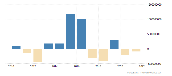 luxembourg net current transfers bop us dollar wb data