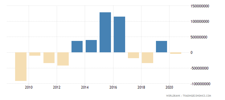 luxembourg net current transfers from abroad current us$ wb data