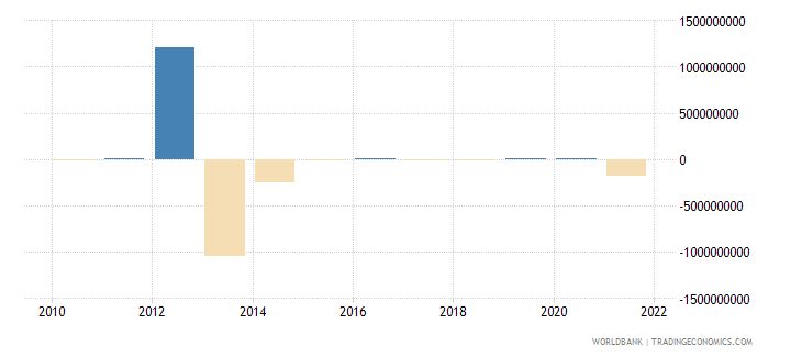luxembourg net errors and omissions adjusted bop us dollar wb data