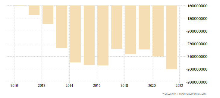 luxembourg net income bop us dollar wb data