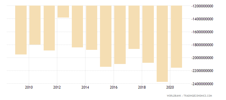 luxembourg net income from abroad us dollar wb data