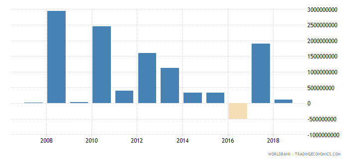 luxembourg net incurrence of liabilities total current lcu wb data
