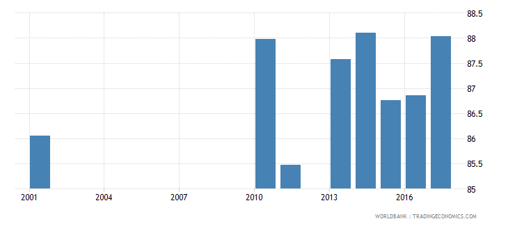 luxembourg net intake rate in grade 1 percent of official school age population wb data