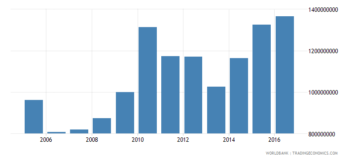 luxembourg net investment in nonfinancial assets current lcu wb data