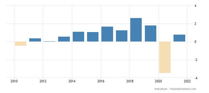 luxembourg net lending   net borrowing  percent of gdp wb data