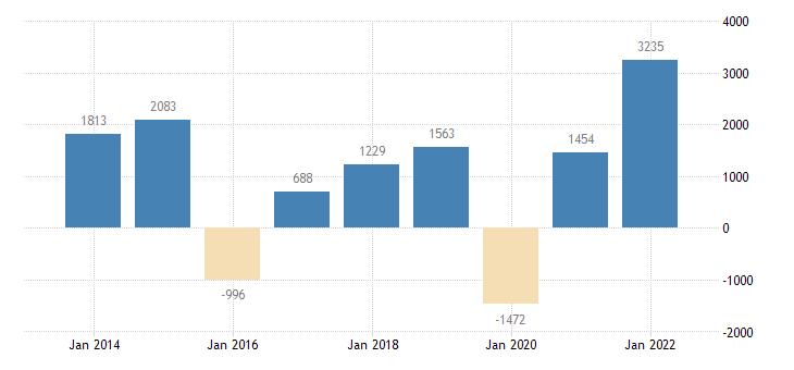 luxembourg net lending net borrowing eurostat data