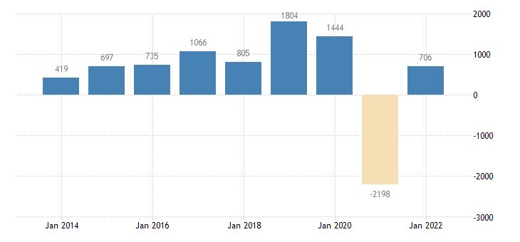 luxembourg net lending net borrowing general gov eurostat data