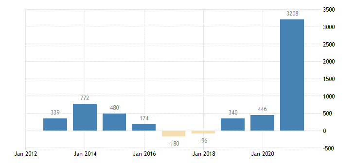 luxembourg net lending net borrowing households non profit institutions serving households eurostat data
