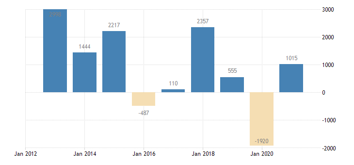 luxembourg net savings non financial corporations eurostat data
