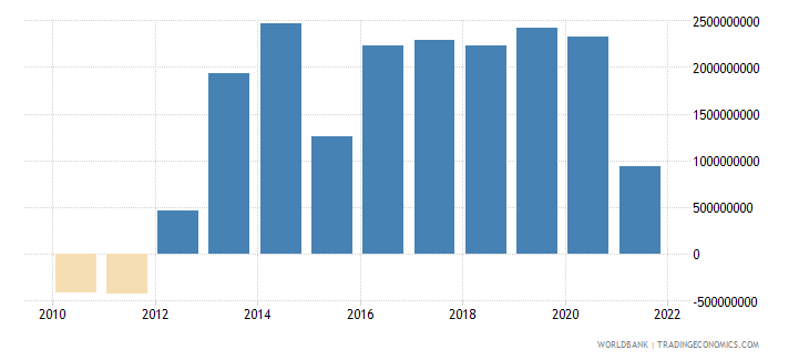 luxembourg net trade in goods bop us dollar wb data