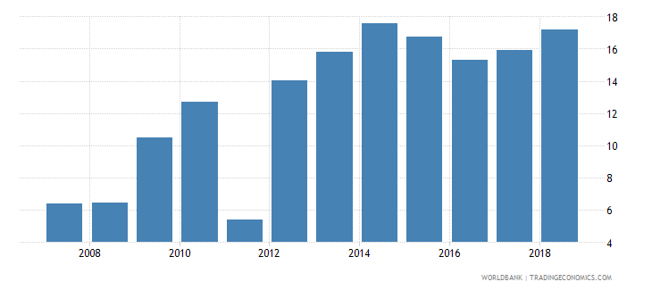 luxembourg new business density new registrations per 1 000 people ages 15 64 wb data
