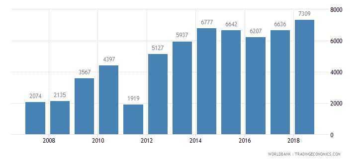 luxembourg new businesses registered number wb data