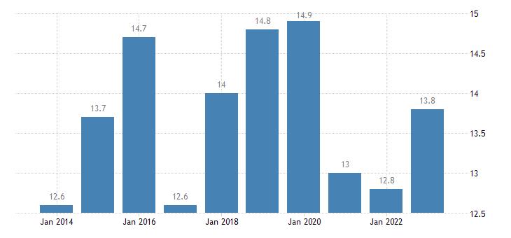 luxembourg newly employed eurostat data
