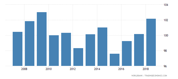luxembourg nominal effecive exchange rate wb data